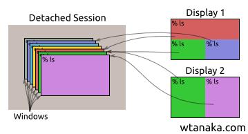 gnu screen概念