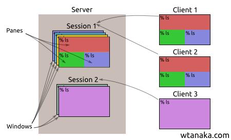 从Tmux 转到GNU Screen - 巴蛮子- 博客园